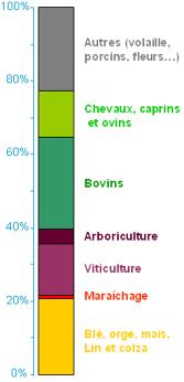 Activités agricoles en France (Recensement général agricole 2010)