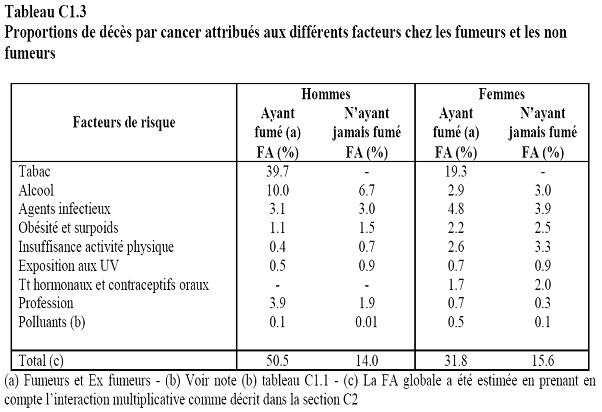 Proportions de décès par cancer