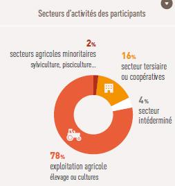 secteur_activite_participants_agrican